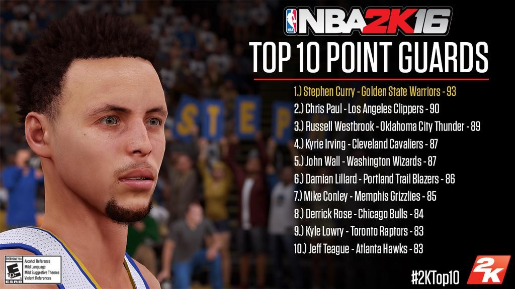 NBA 2K16 Player Ratings - Top Rated Point Guards (UPDATED ...