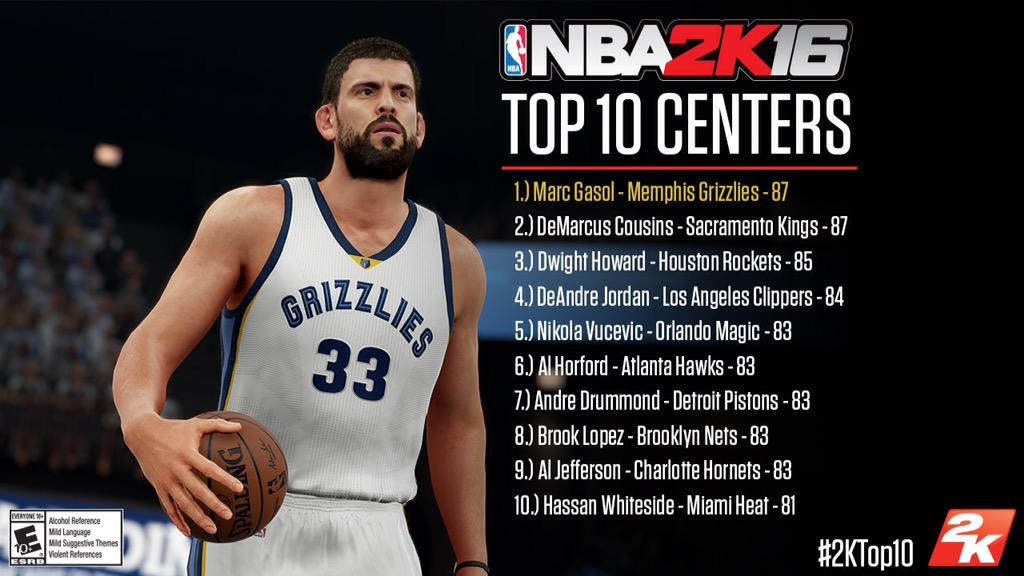 NBA 2K16 Player Ratings - Top 10 Centers - Operation Sports