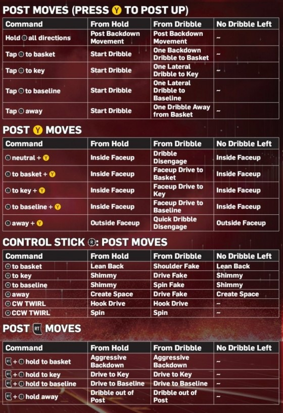 NBA 2K13 Advanced Controls - Operation Sports