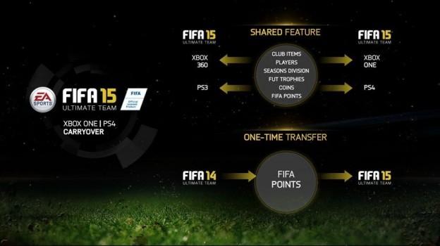 FIFA 15 Screenshot #102 for PS4