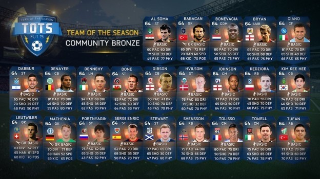 FIFA 15 Screenshot #134 for PS4